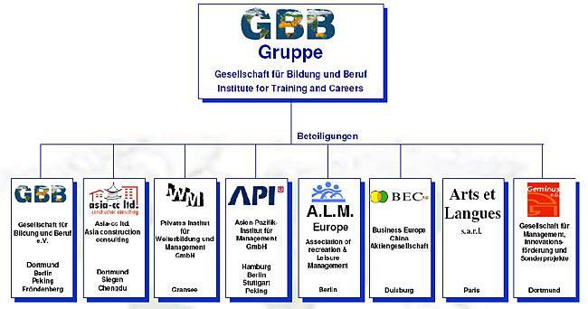 organigramm-der-gbb